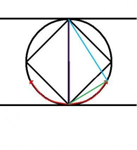 The blue line of the triangle demonstrates the curved compass has gained measure.