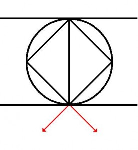Mixed Compass backward and Lateral (angular retreat)