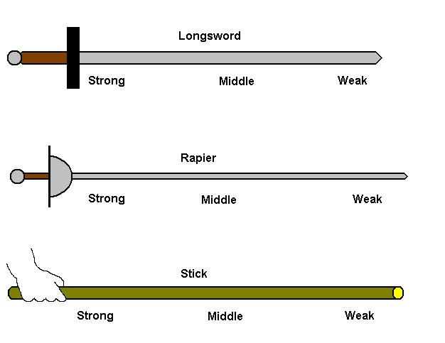 Spanish Fencing Notation Part 5 Strength Of The Weapon